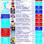 Il programma della stagione teatrale 2015/2016 del Cinema Teatro De Sica