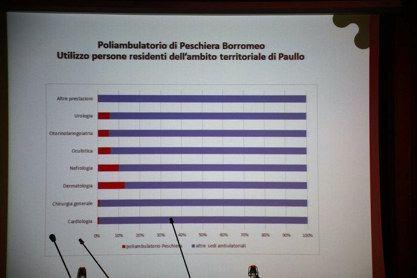 I dati sull'utilizzo del poliambulatorio di Peschiera (cardiologia in realtà era già stata trasferita)