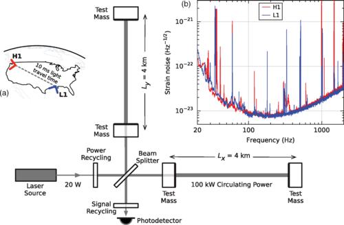 Diagramma semplificato di un rilevatore Advanced LIGO. Un'onda gravitazionale che si propaga in maniera ortogonale al rilevatore e linearmente polarizzata parallela alle cavità ottiche di 4 km avrà l'effetto di allungare il uno dei due bracci di 4 km e di accorciare l'altro. durante un mezzo ciclo dell'onda; questi cambiamenti di lunghezza sono l'opposto durante l'altro mezzo ciclo. Il fotorilevatore in uscita registra queste variazioni differenziali della lunghezza delle cavità dei bracci. Creative Commons Attribution 3.0 License. DOI:http://dx.doi.org/10.1103/PhysRevLett.116.061102 Physical Review Letters™ Observation of Gravitational Waves from a Binary Black Hole Merger B.?P. Abbott et al. (LIGO Scientific Collaboration and Virgo Collaboration) Phys. Rev. Lett. 116, 061102 – Published 11 February 2016