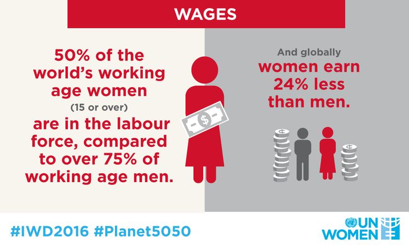 Disparità di Salari Donna-Uomo