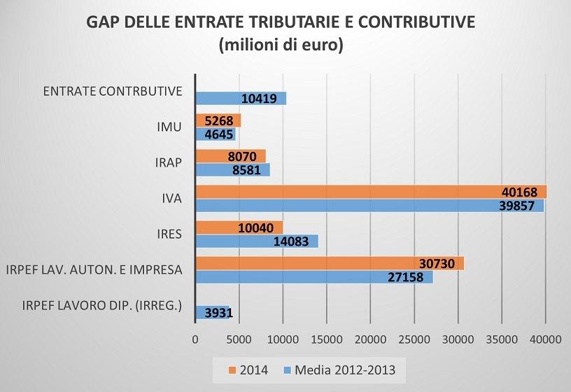 Gap delle entrate fiscali e contributive (Relazione sull'economia non osservata e sull'evasione fiscale e contributiva)