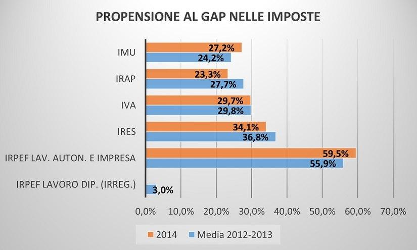 Propensione al gap nelle imposte, molto correlato alla propensione all'evasione
