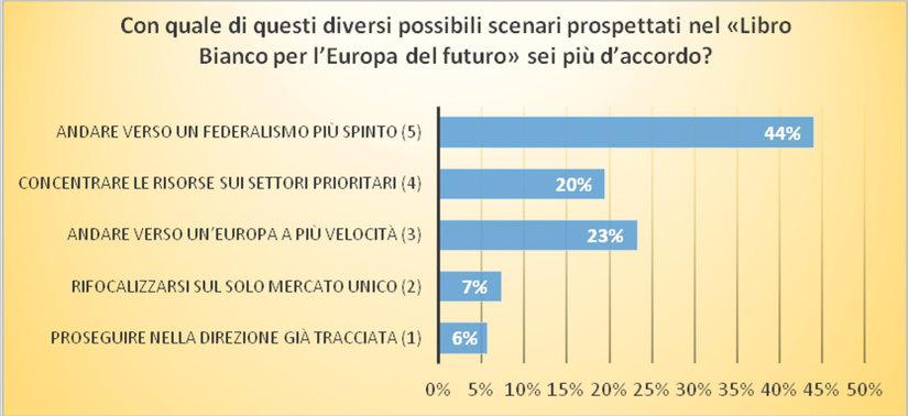 Figura 5 - Accordo con gli scenari del Libro Bianco per l'Europa del futuro.