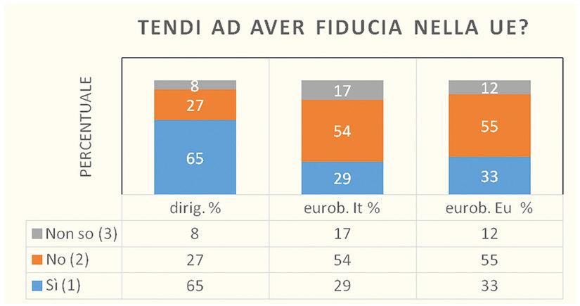Figura 2 - Confronto indagine ALDAI con Eurobarometro.