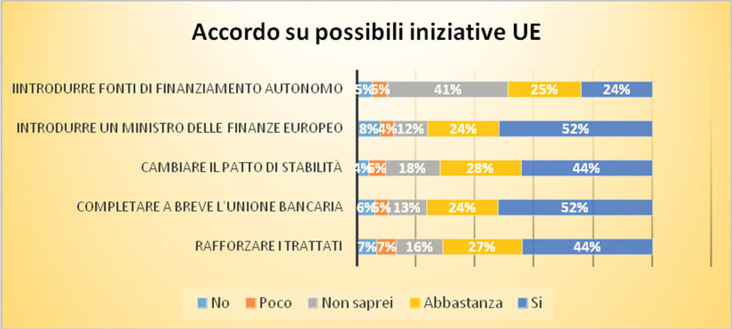 Figura 4 - Accordo della dirigenza su possibili iniziative UE.