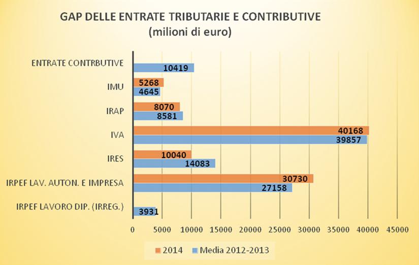 Figura 1 - Gap delle entrate fiscali e contributive (Relazione sull'economia non osservata e sull'evasione fiscale e contributiva).