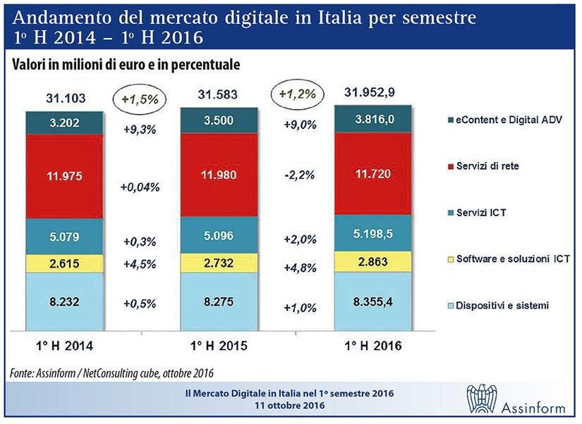 539e5a7ce7 Mercato digitale verso la fine del tunnel  - Notizie - Dirigenti ...